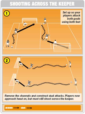 soccer drills a 100 soccer drills to improve your skills strategies and secrets books soccer coaching drill to improve shooting at goal from
