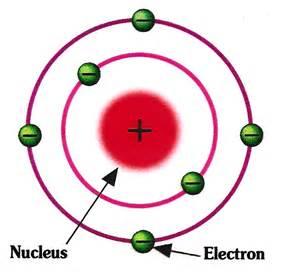 Is A Proton An Atom Solar Energy Introduction Course