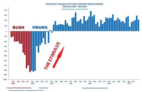 jobs chart bush vs obama three charts to email to your right wing brother in law