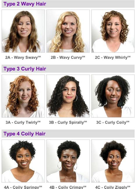 Curly Hair Types Chart by Kinks And Curls Of Two Island What Your Type Hair