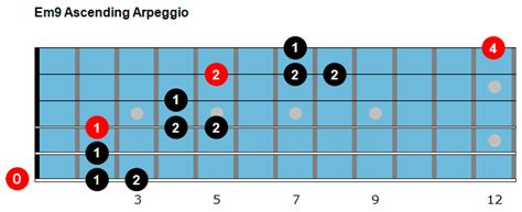 Jazz Guitar Introduction To Arpeggios And Picking jazz guitar introduction to arpeggios and picking