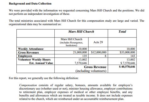 Church Salary by Mars Hill Church 2011 And 2012 Executive Compensation Studies