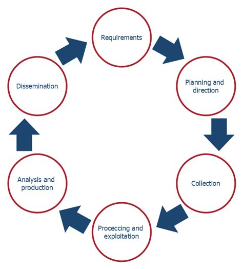 diagram of cycle business intelligence dashboard intelligence analyst