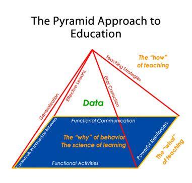 Pyramid Health Inc Transition Detox by H εκπαιδευτική μέθοδος της Pyramid