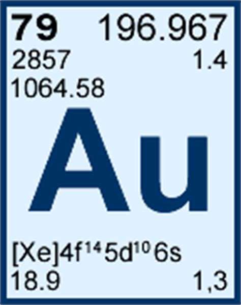 Au On The Periodic Table by They Say Motherfucker And Glock For The Thirteen