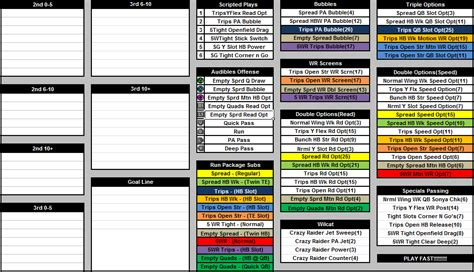 football call sheet template pigskin empire forum football rpg