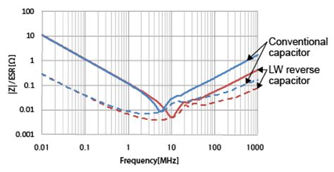 capacitor esr and frequency what are impedance esr frequency characteristics in capacitors murata manufacturing co ltd