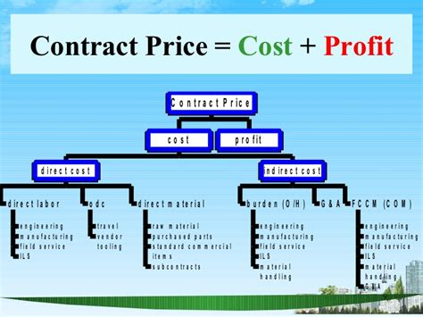 Cost Of William And Mba by The Basics Of Cost Analysis Ppt Mba