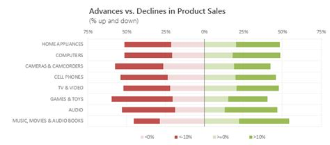 Use Advances Vs Declines Chart To Understand Change In Values Chandoo Org Learn Microsoft Budget Vs Actual Excel Template