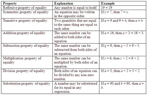 11 properties of equality worksheet project fans