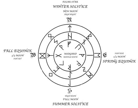 viking pattern meaning norse symbols fehu meaning by tiwaz xoting norse