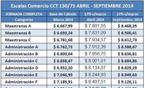 empleados comercio escalas febrero 2014 jornada completa empleados comercio escalas abril 2014 jornada completa