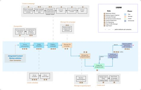 advertising workflow process planning your website for the best possible user