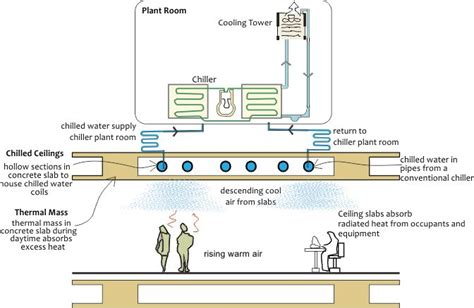 runtal piping diagram radiant heat ceiling panels radiant panel heating images