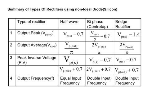 diode bridge rectifier formula diode peak inverse voltage formula images
