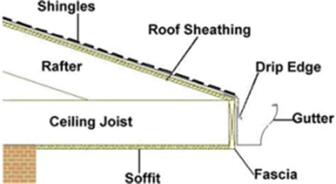 how to install gutters 12 steps ehow drip edge is code in georgia total pro roofing