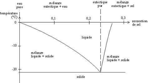 diagramme de bode d 233 file diag phase eau sel png wikimedia commons