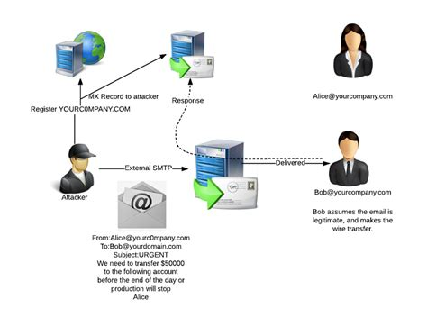 email spoofing part  hive intelligence