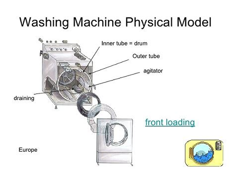 Which Automatic Washing Machine Is Better Front Load Or Top Load - how front load washing machine is better than top load