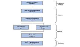 formal research paper structure