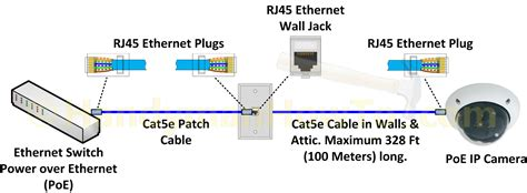 ethernet cable wiring diagram ethernet cable connection