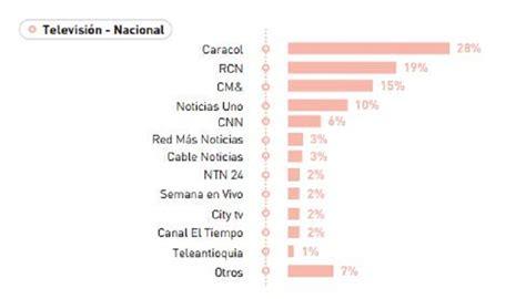 Mba Colombia Ranking 2016 by Ranking De Los Medios M 225 S Influyentes En Colombia En 2016