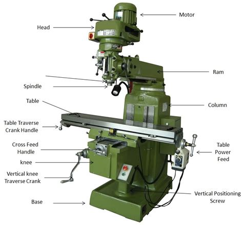 milling machine parts diagram what is milling machine operation parts and types