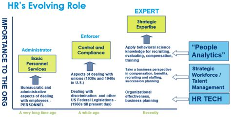 Strategic HR for Mid Market Companies   PeopleStrategy