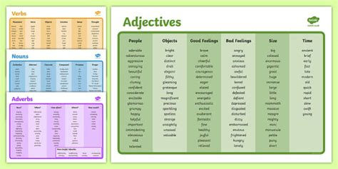 Adjectives Mat by Adjective Adverb And Verb Mat Pack Adjective Adverb Verb