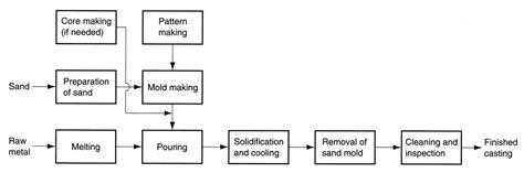 types of pattern in casting process pdf quia casting ch 11 part 1