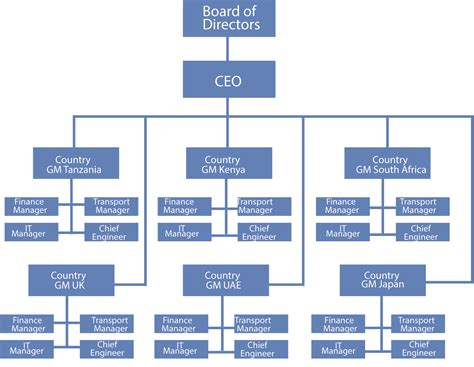 companies structure 187 organization structure and management