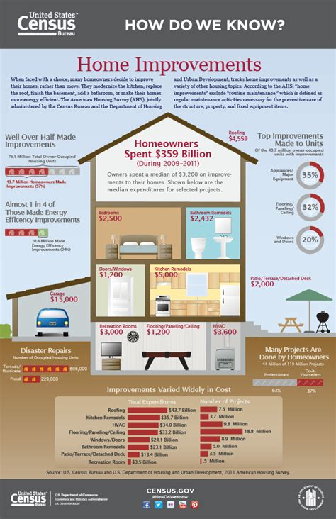 apps to help with home renovation infographic should you remodel or move infographic homes land s