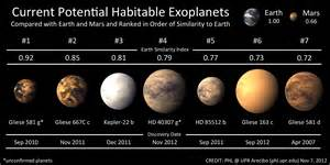 closest yet habitable planet candidate around a sun like