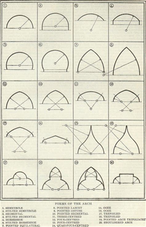 architecture building type identification guide arch neo constructivist arch types