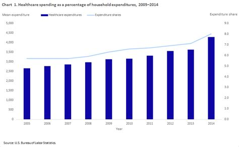 Household Healthcare Spending In 2014 Beyond The Numbers