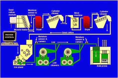 cotton gin diagram ginning cotton ginning process types of ginning