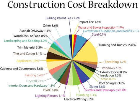 new home building cost construction cost breakdown blog winchester va