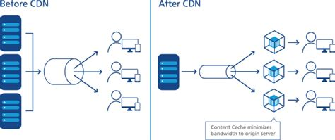 global content delivery network cdn service cloudflare cdn content delivery network services ntt