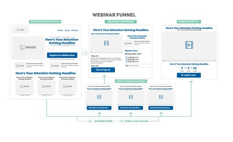 Sales Funnel Template Funnel Secrets Sales Webinar Template