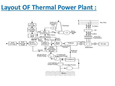 layout of the thermal power plant thermal power plant concept