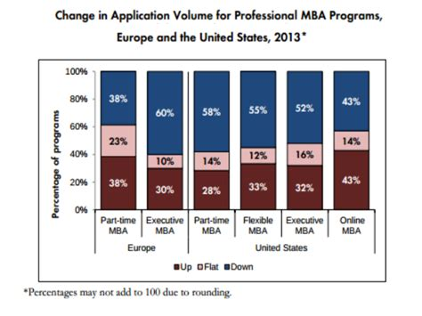 Mba Admissions Trends by Application Trends For Professional Mba Programmes Report