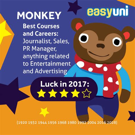 new year 2017 monkey follow the animal discovering your potential in 2017
