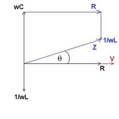 impedance of phasor phasor diagrams and impedances
