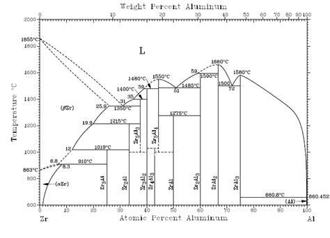 al cu phase diagram pt phase diagram elsavadorla