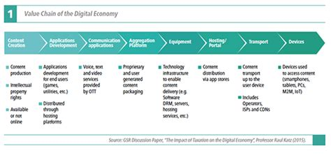 Taxation Policy And Practice the impact of taxation on the digital economy global