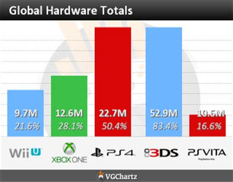 play market console playstation 4 dominates xbox one in eurpoe 90