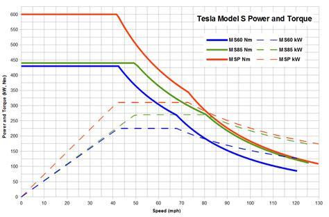 Electric Car Motor Torque Curve Tesla Model S Power And Torque Was Ist Der Unterschied