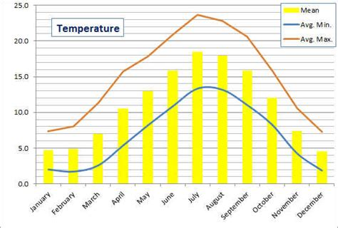 Records In Uk Weather In Colchester Essex Uk Station Records