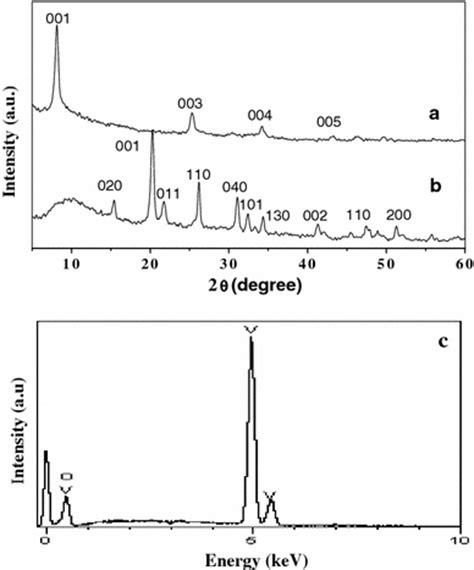xrd pattern of vanadium xrd patterns of a v2o5 183 xh2o nanorings and microloops a