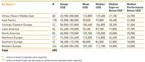 Hec Mba Average Salary by 105 700 Average Salary At Insead 2015 Mba Placements